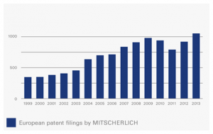 1_Mitscherlich_Patents1