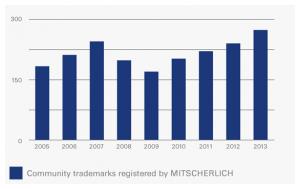 2_Mitscherlich_Trademarks2