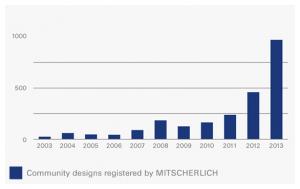 3_Mitscherlich_Designs3